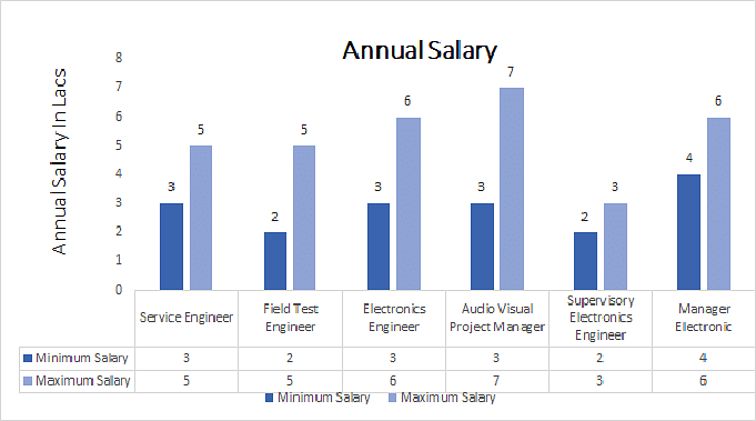 Electronics Tester Salary : M sc in applied electronics course details admission